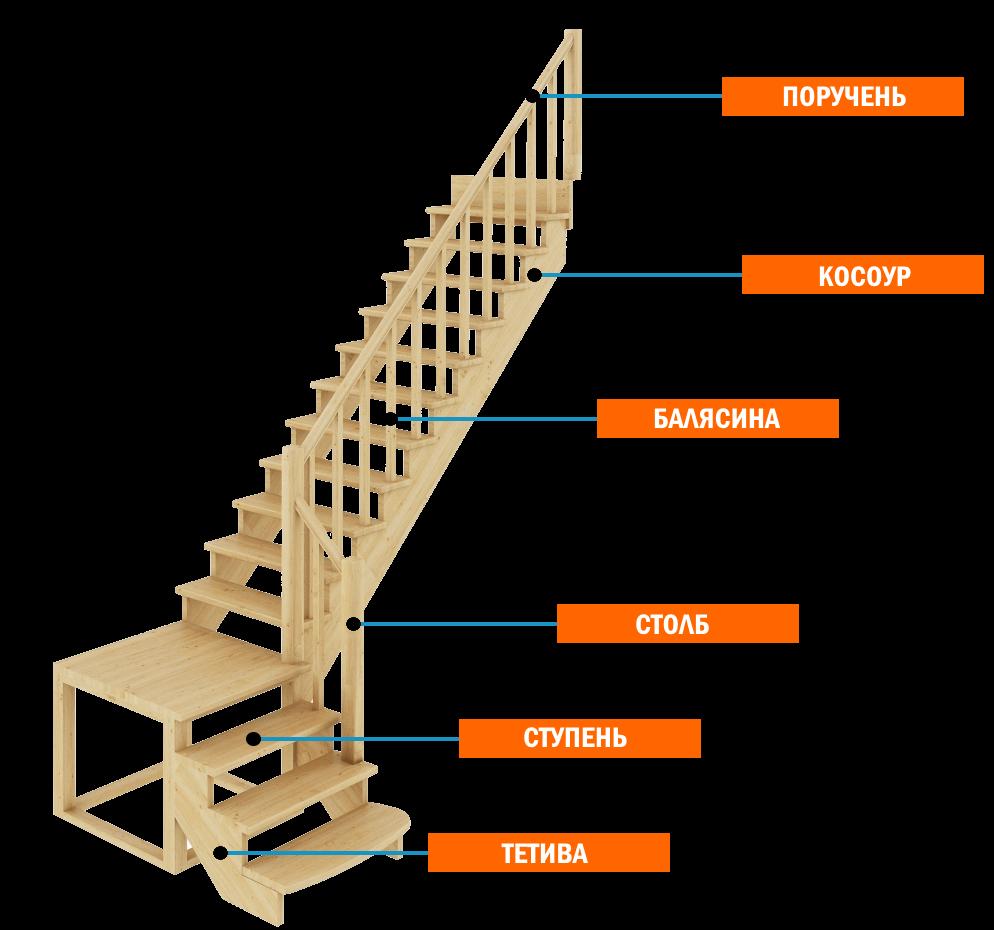 деревянная лестница - элементы
